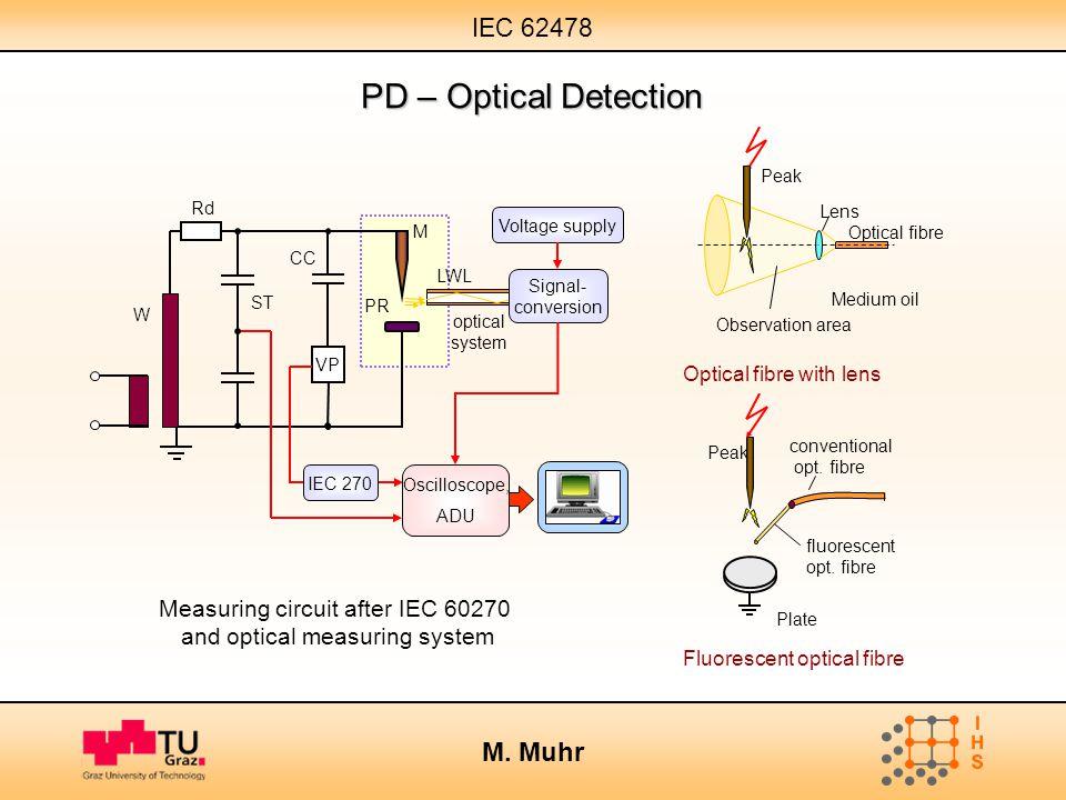 IEC 62478 M. Muhr PD – Optical Detection Measuring circuit after IEC 60270 and optical measuring system Optical fibre with lens Optical fibre Lens Pea