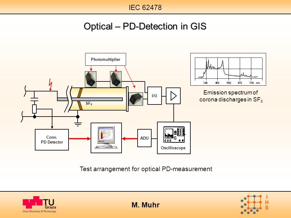 IEC 62478 M. Muhr Test arrangement for optical PD-measurement Optical – PD-Detection in GIS Emission spectrum of corona discharges in SF 6 SF 6 Photom