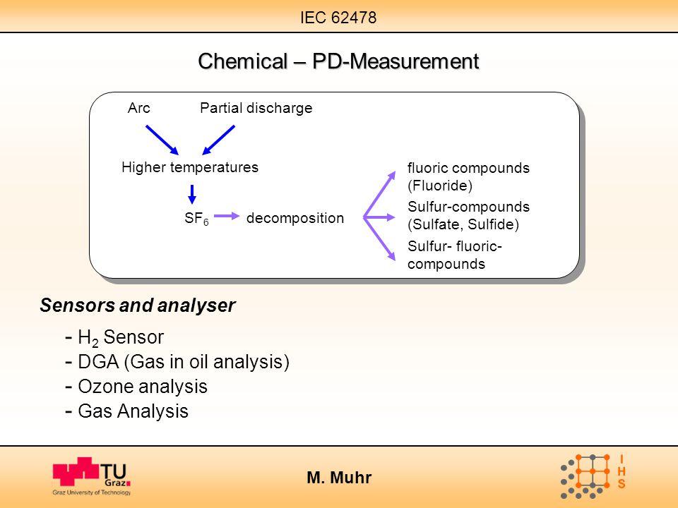 IEC 62478 M. Muhr SF 6 Higher temperatures ArcPartial discharge decomposition fluoric compounds (Fluoride) Sulfur-compounds (Sulfate, Sulfide) Sulfur-