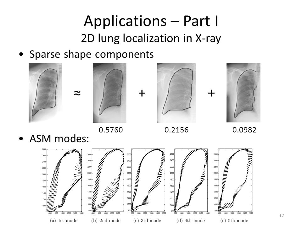 Applications – Part I 2D lung localization in X-ray Sparse shape components ASM modes: 17 0.5760 ++ 0.21560.0982