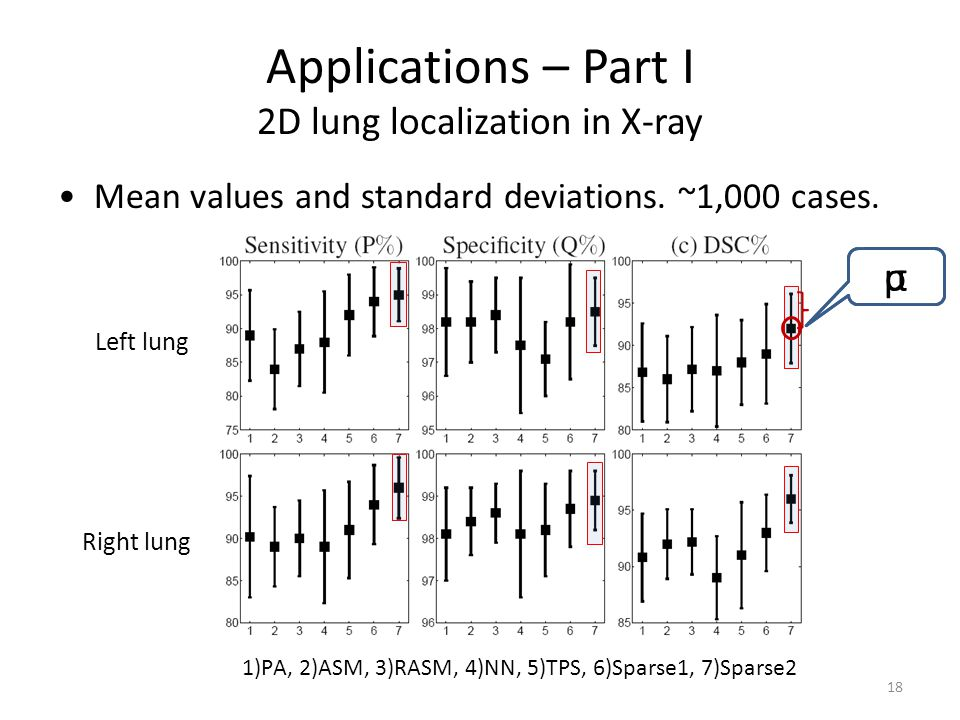 Applications – Part I 2D lung localization in X-ray Mean values and standard deviations. ~1,000 cases. Left lung Right lung 1)PA, 2)ASM, 3)RASM, 4)NN,