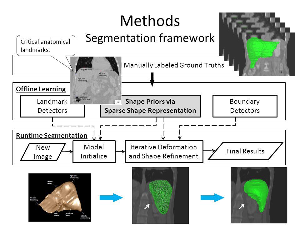 Methods Segmentation framework Initialization: Landmark detectors + shape prior – Automatic, fast (AdaBoosting/PBT/random forest + 3D Haar).
