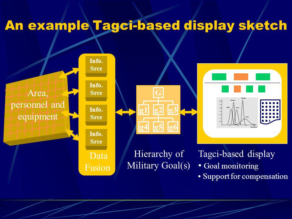 Data Fusion An example Tagci-based display sketch Hierarchy of Military Goal(s) Area, personnel and equipment Info.