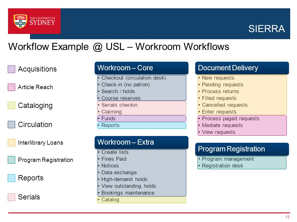 SIERRA 13 Workflow Example @ USL – Workroom Workflows Workroom – Core Checkout (circulation desk) Check-in (no patron) Search / holds Course reserves
