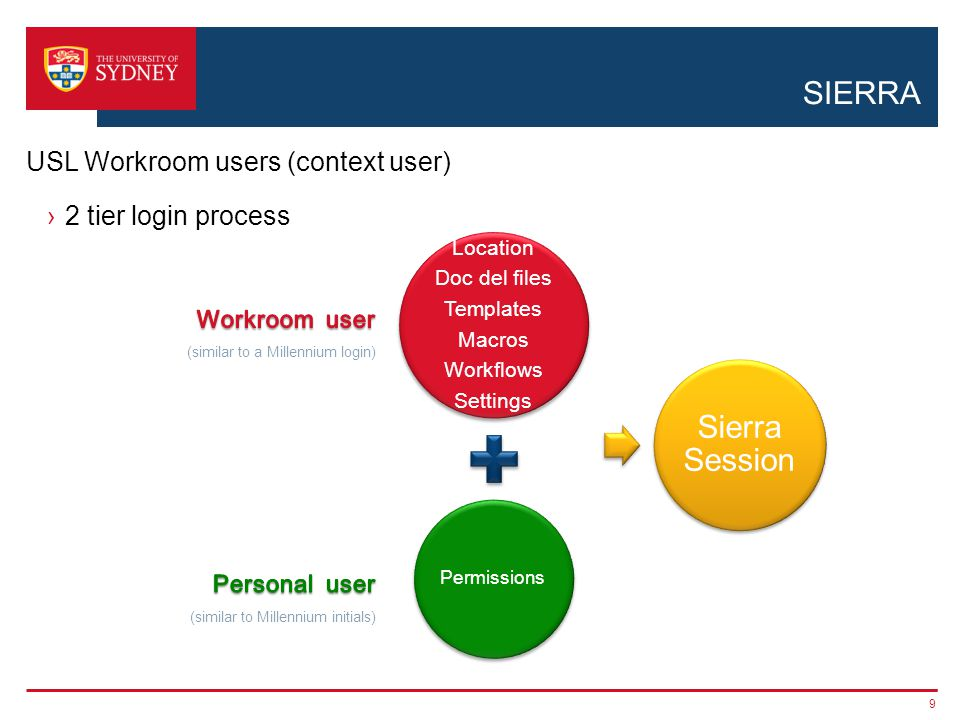 SIERRA 2 tier login process 9 USL Workroom users (context user) Location Doc del files Templates Macros Workflows Settings Permissions Sierra Session
