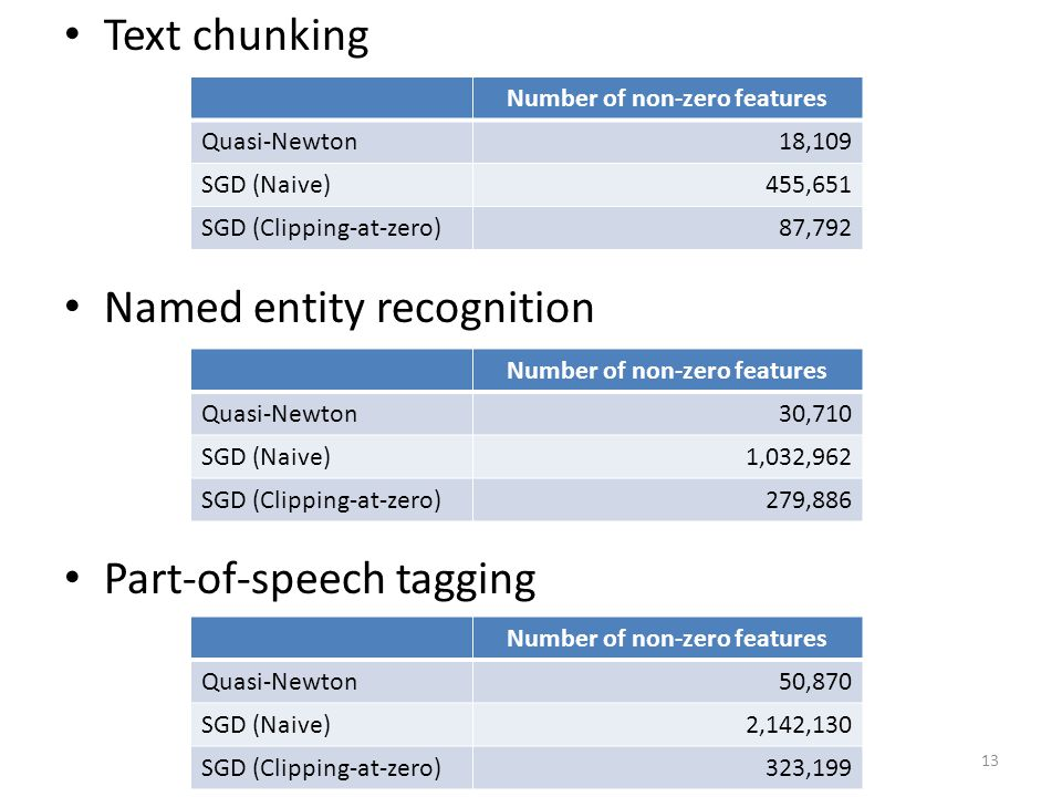 Text chunking Named entity recognition Part-of-speech tagging 13 Number of non-zero features Quasi-Newton18,109 SGD (Naive)455,651 SGD (Clipping-at-ze