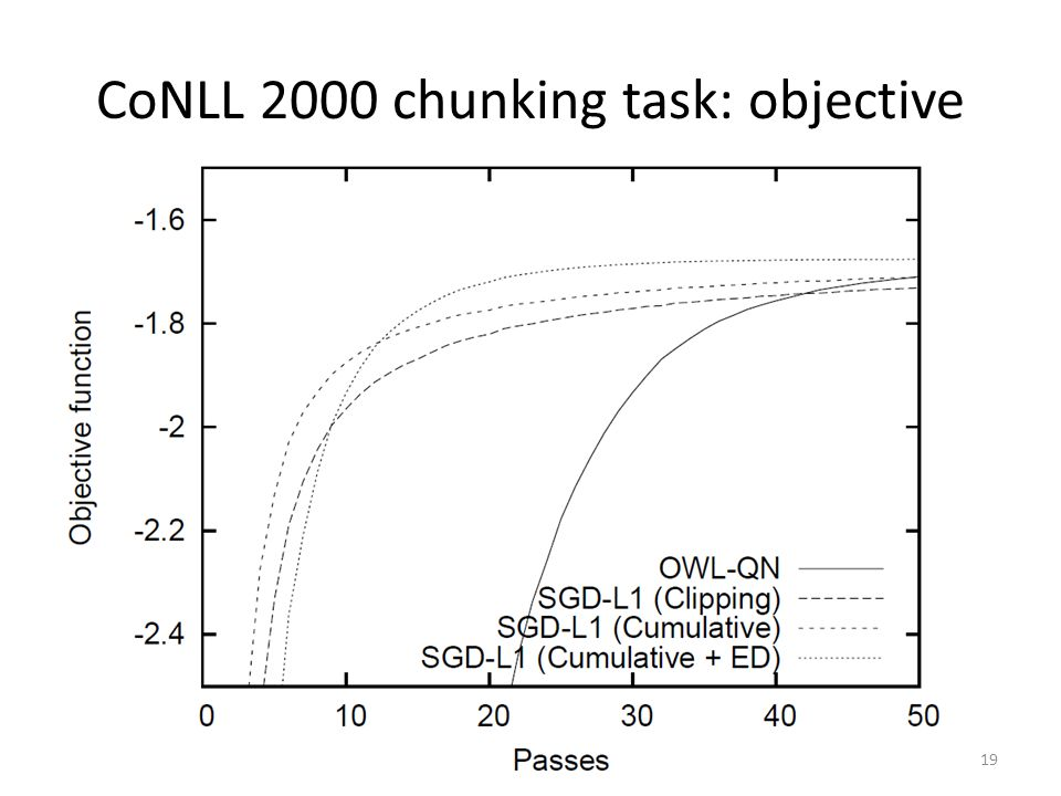 CoNLL 2000 chunking task: objective 19