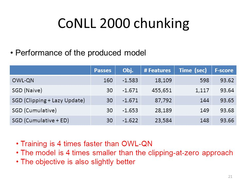 CoNLL 2000 chunking PassesObj.# FeaturesTime (sec)F-score OWL-QN160-1.58318,10959893.62 SGD (Naive)30-1.671455,6511,11793.64 SGD (Clipping + Lazy Upda