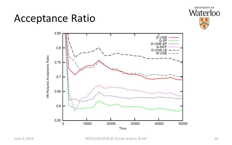 Acceptance Ratio June 4, 201414INFOCOM 2009 @ Rio de Janeiro, Brazil