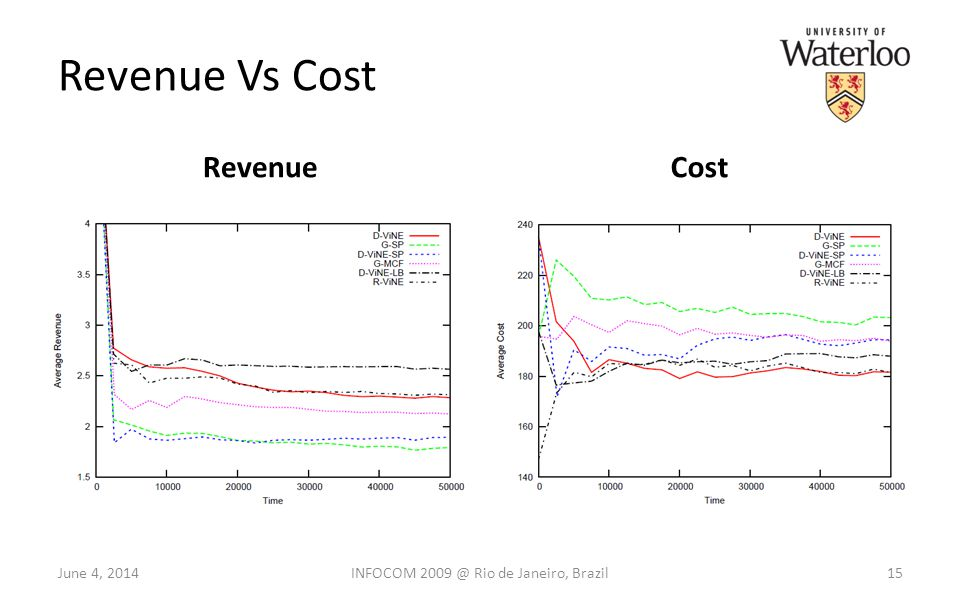 Revenue Vs Cost RevenueCost June 4, 201415INFOCOM 2009 @ Rio de Janeiro, Brazil