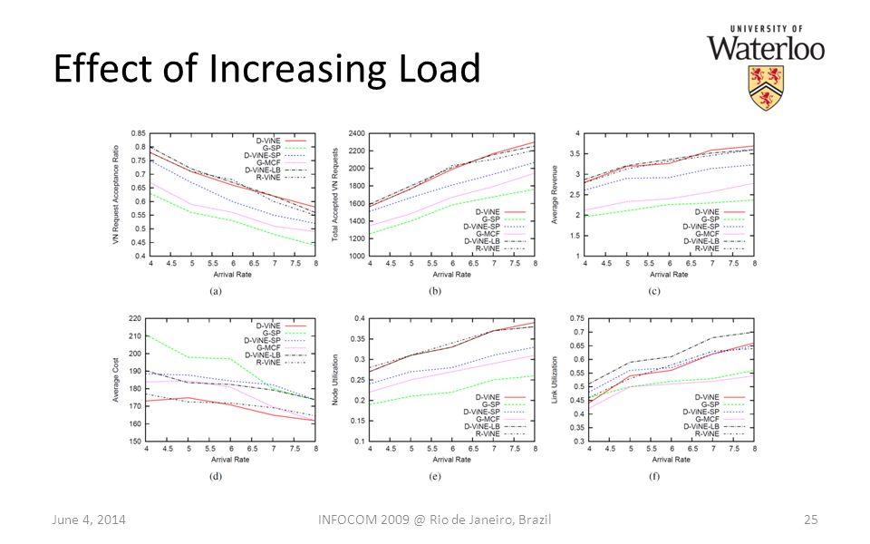 Effect of Increasing Load 25June 4, 2014INFOCOM 2009 @ Rio de Janeiro, Brazil