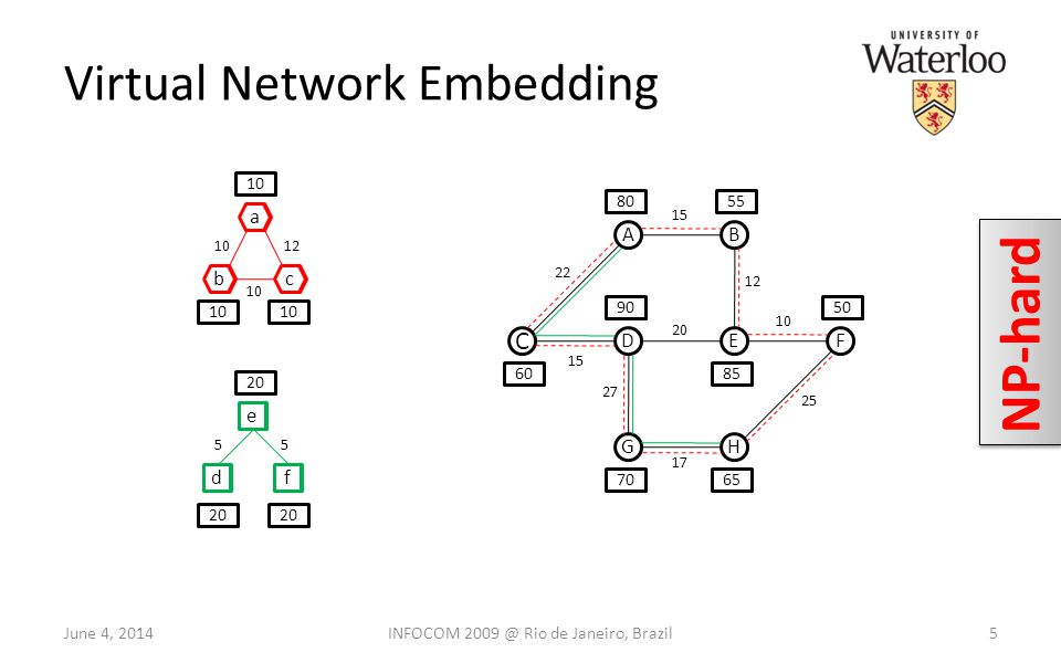 Virtual Network Embedding 5 C AB DEF GH 60 8055 50 7065 85 90 a bc 10 e fd 20 a bc d e f 10 12 55 22 15 12 10 15 27 17 20 25 June 4, 2014 NP-hard INFOCOM 2009 @ Rio de Janeiro, Brazil