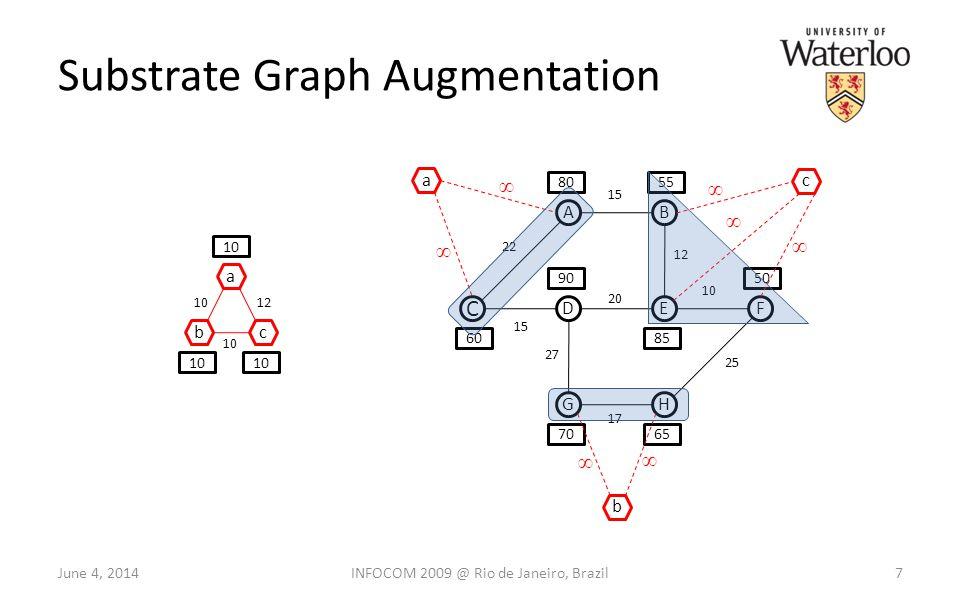 Substrate Graph Augmentation 7 C AB DEF GH 60 8055 50 7065 85 90 22 15 12 10 15 27 17 20 25 a bc 10 a b c 12 June 4, 2014INFOCOM 2009 @ Rio de Janeiro, Brazil