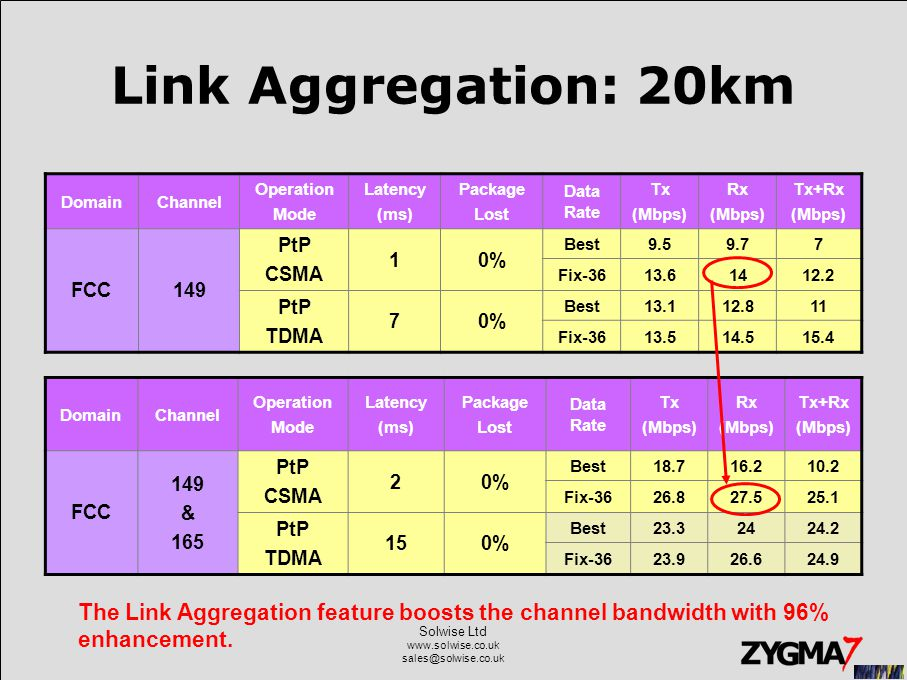 Solwise Ltd www.solwise.co.uk sales@solwise.co.uk Link Aggregation: 20km DomainChannel Operation Mode Latency (ms) Package Lost Data Rate Tx (Mbps) Rx (Mbps) Tx+Rx (Mbps) FCC149 PtP CSMA 10% Best9.59.77 Fix-3613.61412.2 PtP TDMA 70% Best13.112.811 Fix-3613.514.515.4 DomainChannel Operation Mode Latency (ms) Package Lost Data Rate Tx (Mbps) Rx (Mbps) Tx+Rx (Mbps) FCC 149 & 165 PtP CSMA 20% Best18.716.210.2 Fix-3626.827.525.1 PtP TDMA 150% Best23.32424.2 Fix-3623.926.624.9 The Link Aggregation feature boosts the channel bandwidth with 96% enhancement.