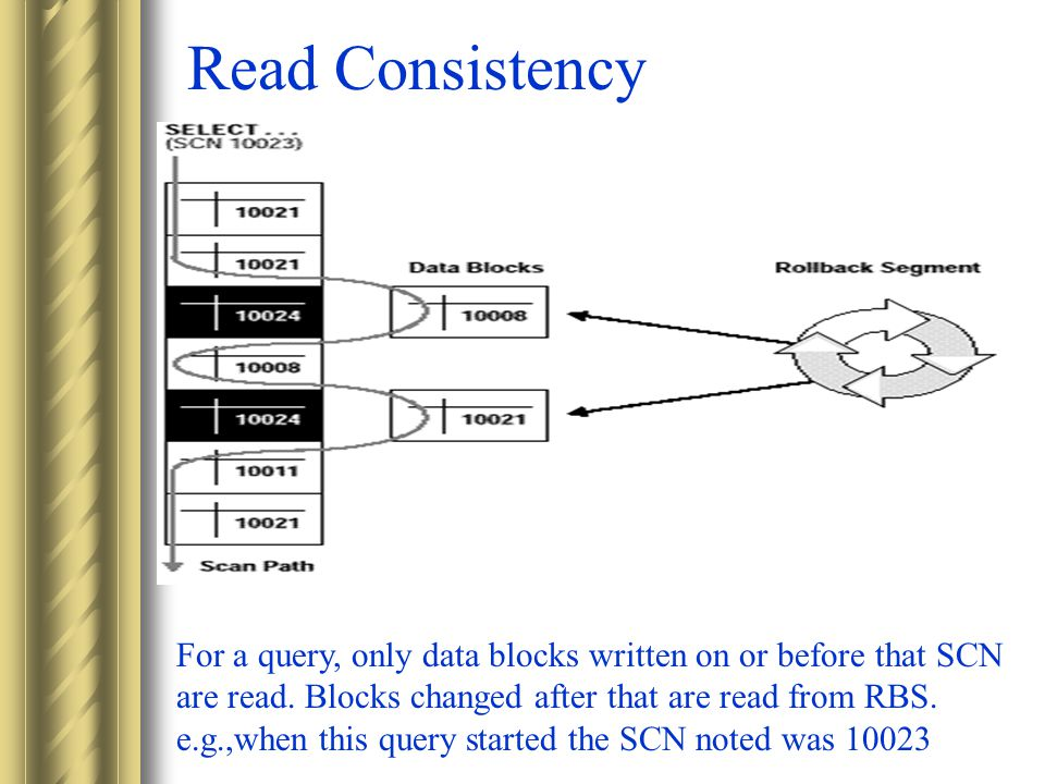 Read Consistency For a query, only data blocks written on or before that SCN are read.