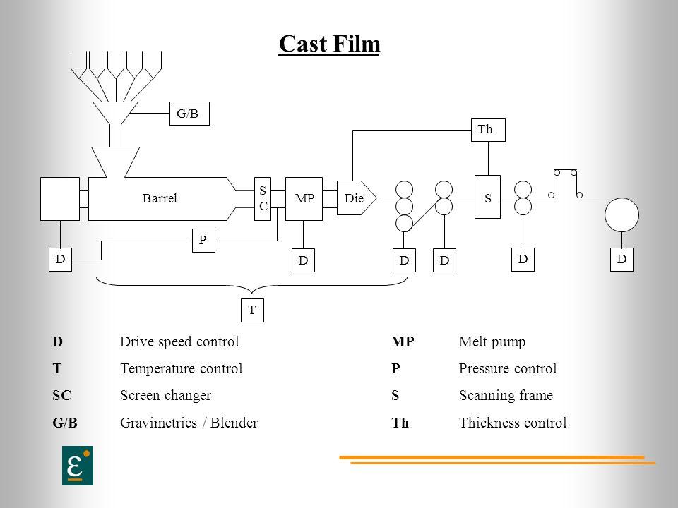 Cast Film DD DDD D Th SMPBarrelDie G/B DDrive speed controlMPMelt pump TTemperature controlPPressure control SCScreen changerSScanning frame G/BGravimetrics / BlenderThThickness control SCSC T P