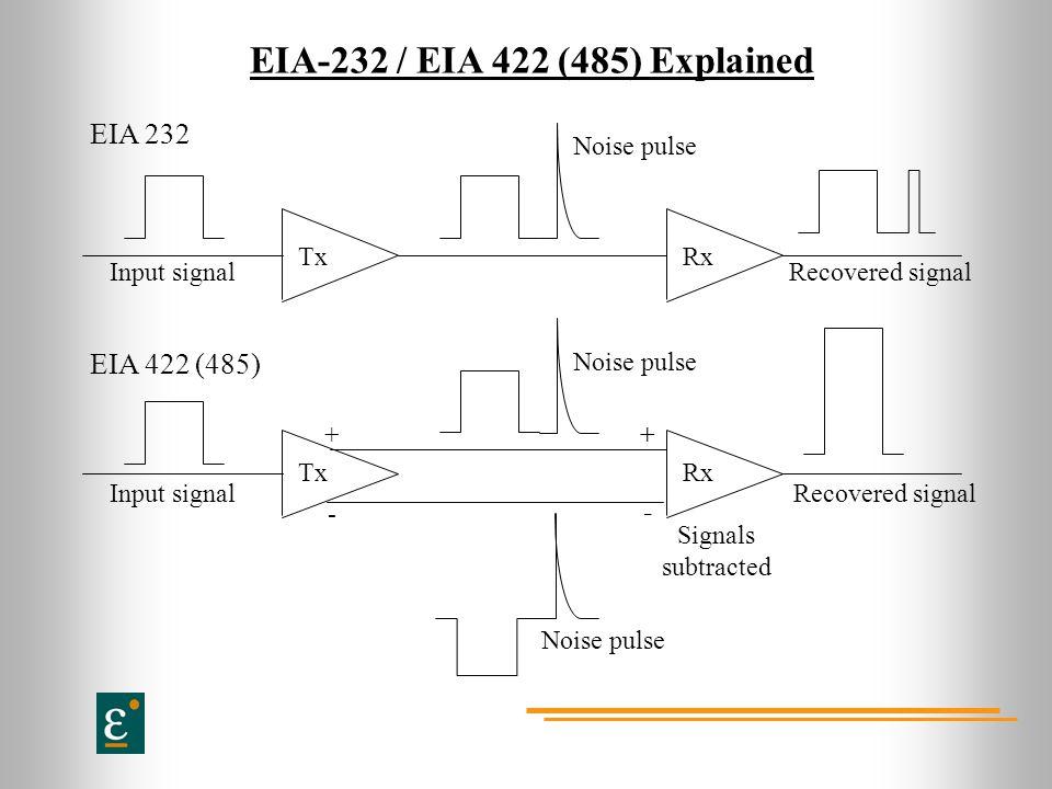 EIA-232 / EIA 422 (485) Explained TxRx Input signalRecovered signal Noise pulse EIA 232 TxRx +++ - _ Input signalRecovered signal Noise pulse Signals subtracted EIA 422 (485)