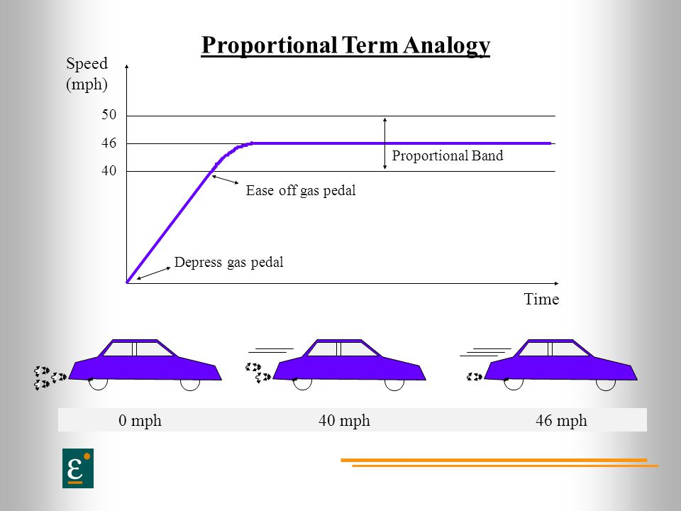 Proportional Term Analogy Speed (mph) Depress gas pedal Ease off gas pedal Proportional Band 50 46 40 0 mph 40 mph46 mph Time