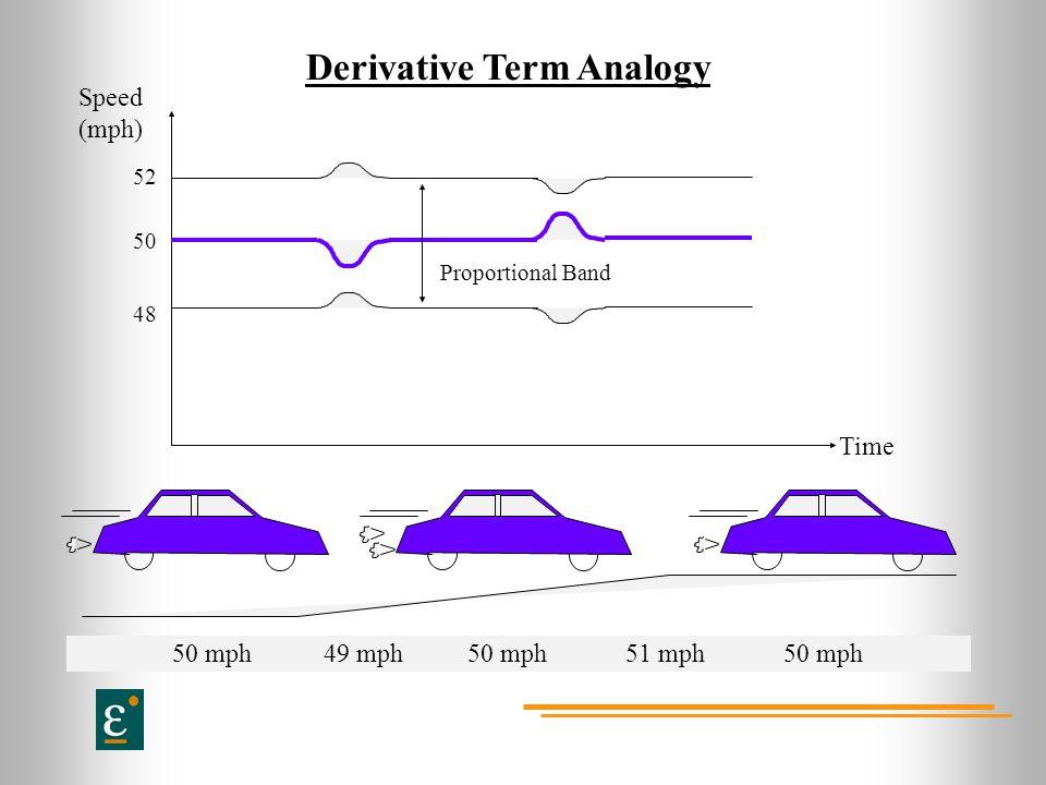 Derivative Term Analogy Speed (mph) Proportional Band 52 50 48 50 mph 49 mph 50 mph 51 mph 50 mph Time