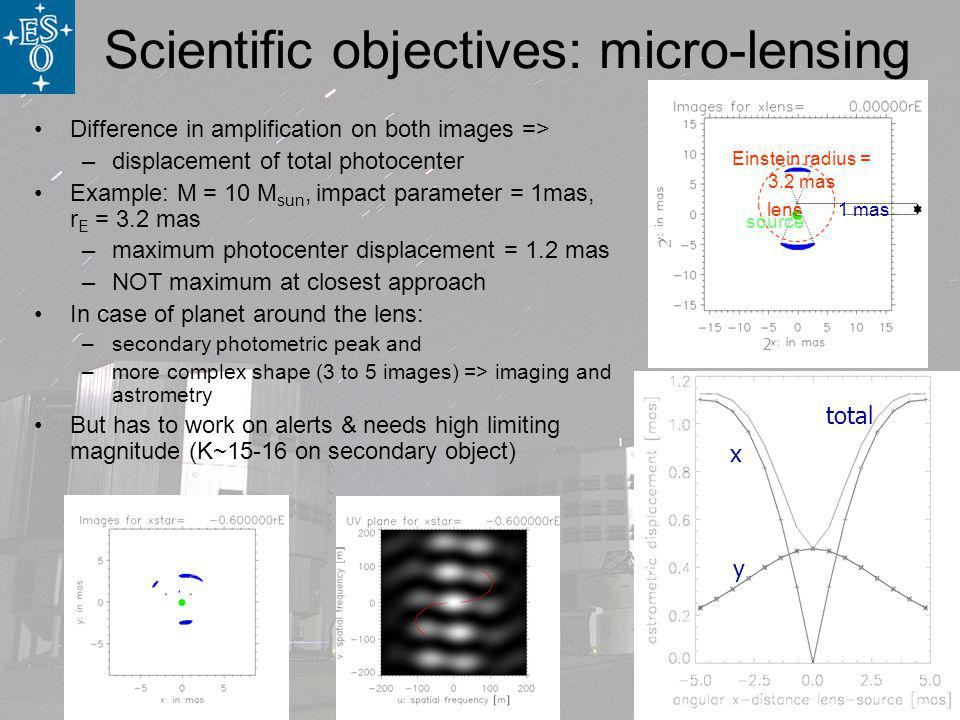 Scientific objectives: micro-lensing y x total 1 mas Einstein radius = 3.2 mas lens source 2 2 Difference in amplification on both images => –displacement of total photocenter Example: M = 10 M sun, impact parameter = 1mas, r E = 3.2 mas –maximum photocenter displacement = 1.2 mas –NOT maximum at closest approach In case of planet around the lens: –secondary photometric peak and –more complex shape (3 to 5 images) => imaging and astrometry But has to work on alerts & needs high limiting magnitude (K~15-16 on secondary object)
