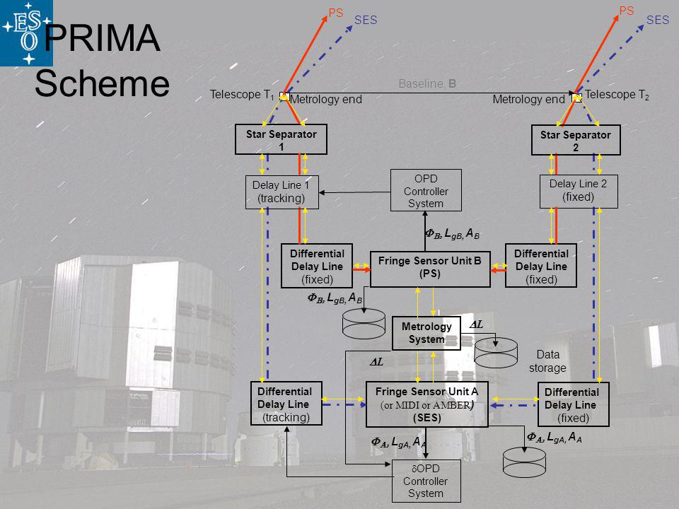 PRIMA Scheme OPD Controller System L gB, A B L gA, A A OPD Controller System Fringe Sensor Unit A (or MIDI or AMBER ) (SES) SES Differential Delay Line (tracking) Differential Delay Line (fixed) SES Differential Delay Line (fixed) Differential Delay Line (fixed) PS Telescope T 2 Telescope T 1 Baseline, B Star Separator 2 PS Delay Line 2 (fixed) Fringe Sensor Unit B (PS) Star Separator 1 Delay Line 1 (tracking) Data storage L L gB, A B L gA, A A Metrology System Metrology end L
