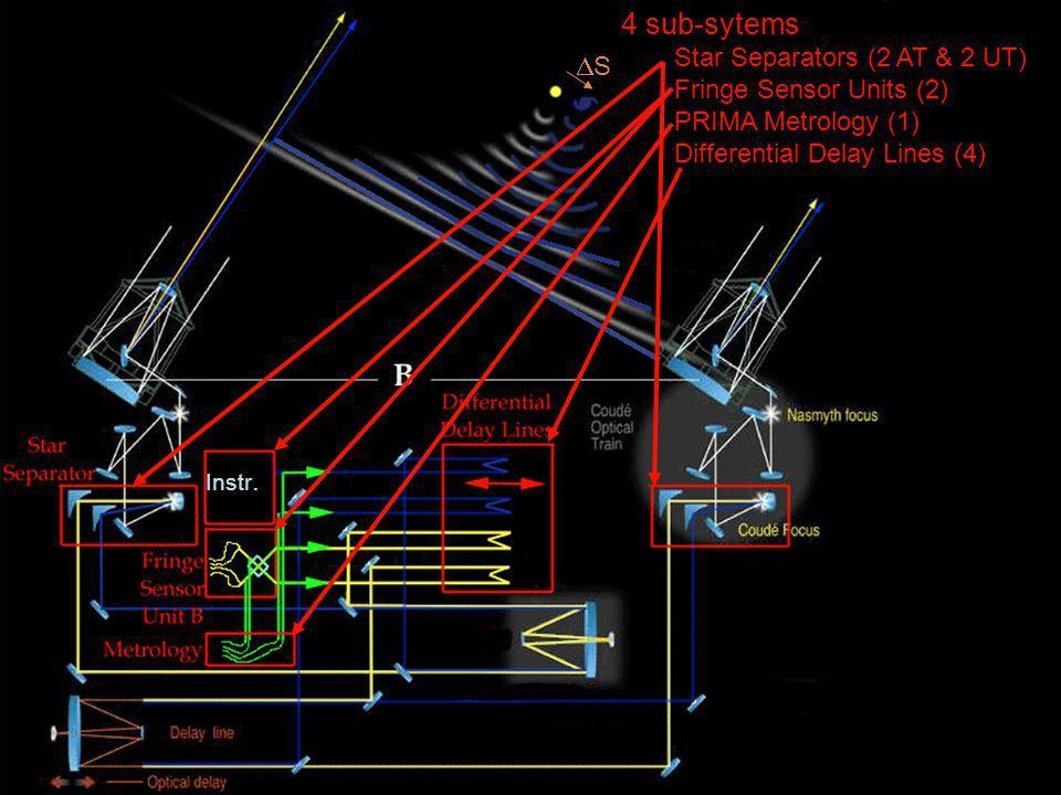 PRIMA System Instr. 4 sub-sytems Star Separators (2 AT & 2 UT) Fringe Sensor Units (2) PRIMA Metrology (1) Differential Delay Lines (4) S