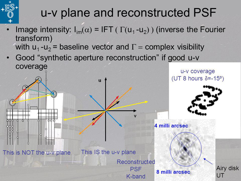 u-v coverage (UT 8 hours =-15º) u-v plane and reconstructed PSF Image intensity: I im = IFT u 1 -u 2 (inverse the Fourier transform) with u 1 -u 2 = baseline vector and complex visibility Good synthetic aperture reconstruction if good u-v coverage This is NOT the u-v plane This IS the u-v plane 8 milli arcsec 4 milli arcsec Airy disk UT Reconstructed PSF K-band