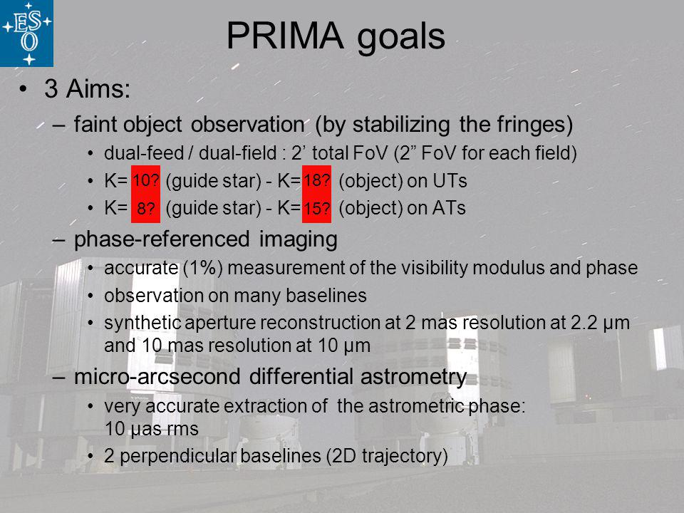 PRIMA goals 3 Aims: –faint object observation (by stabilizing the fringes) dual-feed / dual-field : 2 total FoV (2 FoV for each field) K= 13 (guide star) - K= 20 (object) on UTs K= 10 (guide star) - K= 16 (object) on ATs –phase-referenced imaging accurate (1%) measurement of the visibility modulus and phase observation on many baselines synthetic aperture reconstruction at 2 mas resolution at 2.2 µm and 10 mas resolution at 10 µm –micro-arcsecond differential astrometry very accurate extraction of the astrometric phase: 10 µas rms 2 perpendicular baselines (2D trajectory) 10 18.