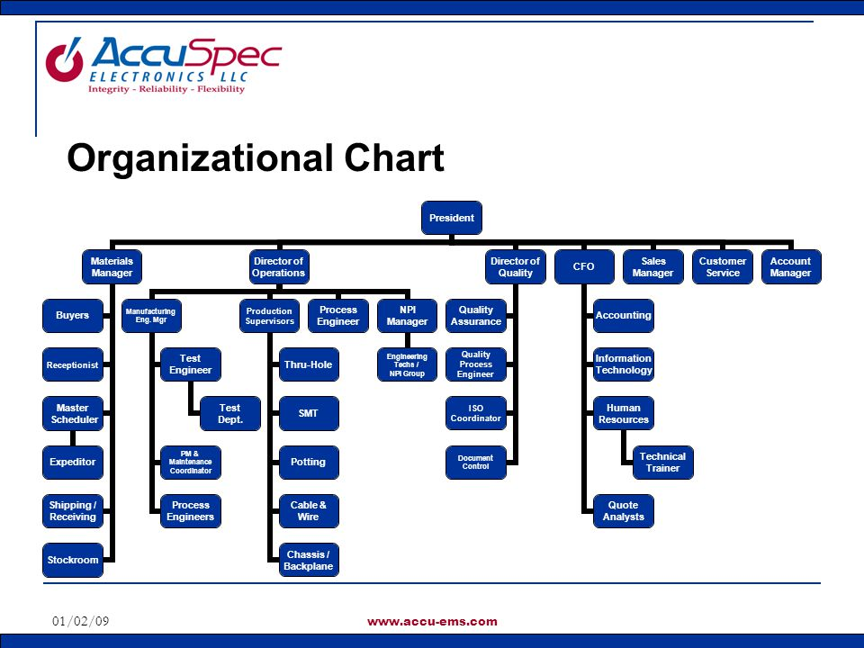 01/02/09 www.accu-ems.com Organizational Chart President Materials Manager Buyers Receptionist Master Scheduler Expeditor Shipping / Receiving Stockro