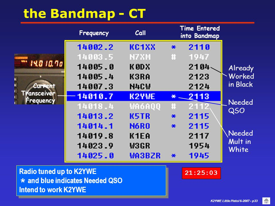 K2YWE Little Pistol 6-2007 - p32 the Bandmap - CT 21:24:48 Current Transceiver Frequency Needed Mult in White Needed QSO in Blue Already Worked in Bla