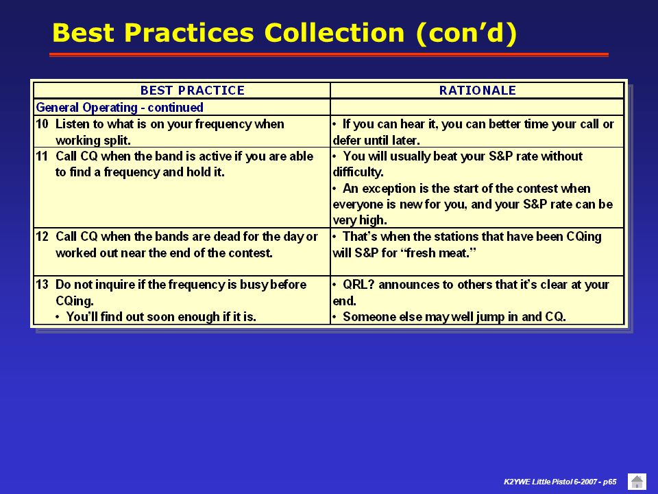 K2YWE Little Pistol 6-2007 - p64 Best Practices Collection (cond)