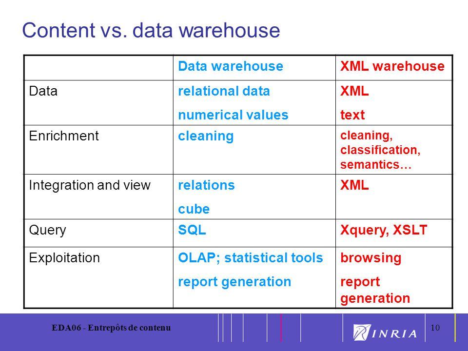 10 EDA06 - Entrepôts de contenu10 Content vs. data warehouse Data warehouseXML warehouse Datarelational data numerical values XML text Enrichmentclean