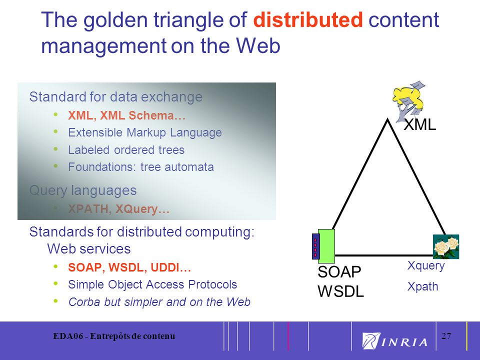 27 EDA06 - Entrepôts de contenu27 The golden triangle of distributed content management on the Web Standard for data exchange XML, XML Schema… Extensible Markup Language Labeled ordered trees Foundations: tree automata Query languages XPATH, XQuery… Standards for distributed computing: Web services SOAP, WSDL, UDDI… Simple Object Access Protocols Corba but simpler and on the Web Xquery Xpath SOAP WSDL XML