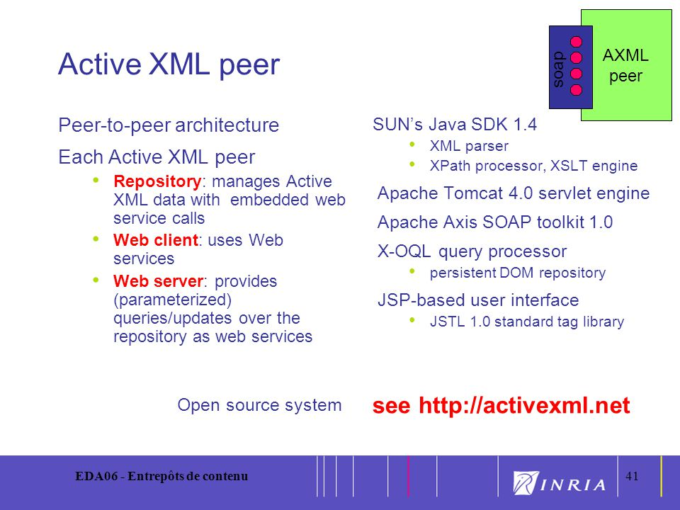 41 EDA06 - Entrepôts de contenu41 Active XML peer Peer-to-peer architecture Each Active XML peer Repository: manages Active XML data with embedded web service calls Web client: uses Web services Web server: provides (parameterized) queries/updates over the repository as web services Open source system SUNs Java SDK 1.4 XML parser XPath processor, XSLT engine Apache Tomcat 4.0 servlet engine Apache Axis SOAP toolkit 1.0 X-OQL query processor persistent DOM repository JSP-based user interface JSTL 1.0 standard tag library see http://activexml.net AXML peer soap