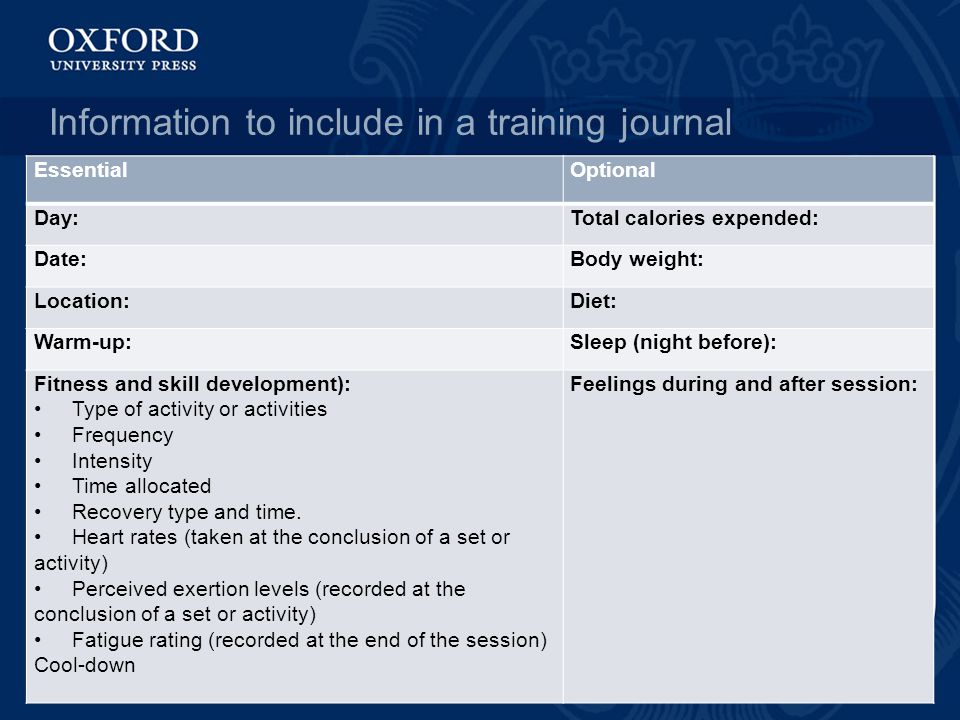 Information to include in a training journal EssentialOptional Day:Total calories expended: Date:Body weight: Location:Diet: Warm-up:Sleep (night befo