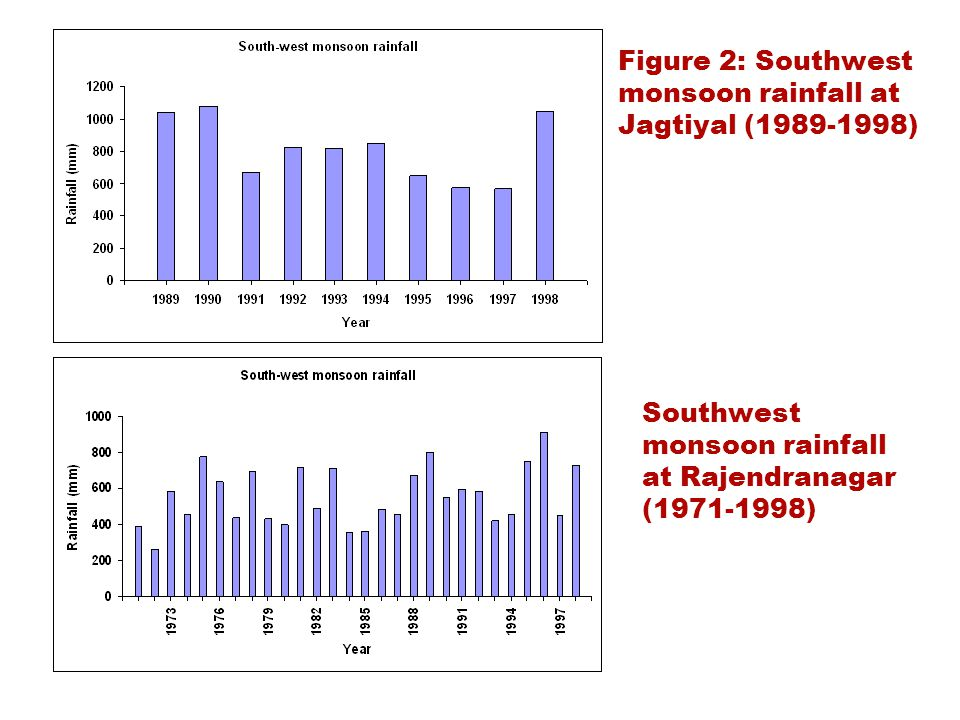 Figure 2: Southwest monsoon rainfall at Jagtiyal (1989-1998) Southwest monsoon rainfall at Rajendranagar (1971-1998)