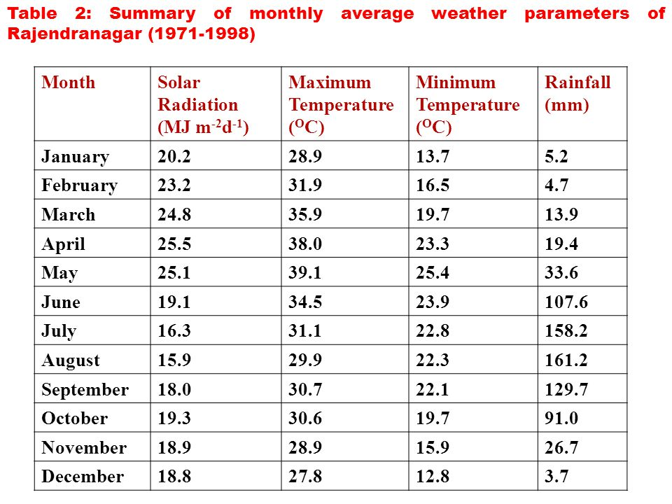 Table 2: Summary of monthly average weather parameters of Rajendranagar (1971-1998) MonthSolar Radiation (MJ m -2 d -1 ) Maximum Temperature ( O C) Minimum Temperature ( O C) Rainfall (mm) January20.228.913.75.2 February23.231.916.54.7 March24.835.919.713.9 April25.538.023.319.4 May25.139.125.433.6 June19.134.523.9107.6 July16.331.122.8158.2 August15.929.922.3161.2 September18.030.722.1129.7 October19.330.619.791.0 November18.928.915.926.7 December18.827.812.83.7