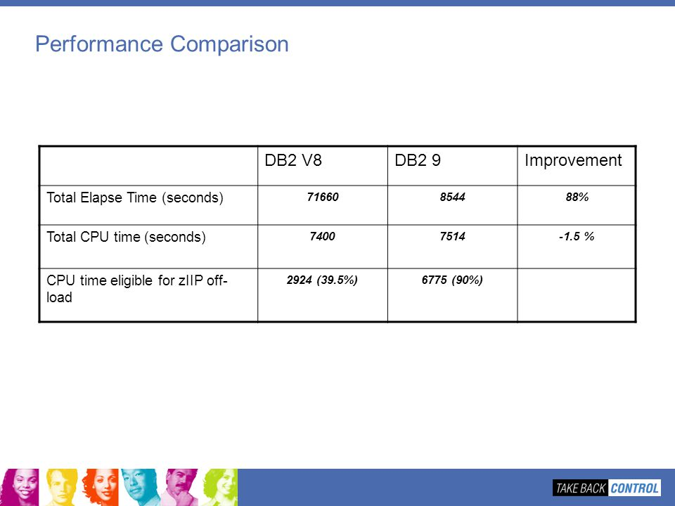 Performance Comparison DB2 V8DB2 9Improvement Total Elapse Time (seconds) 71660854488% Total CPU time (seconds) 74007514-1.5 % CPU time eligible for z