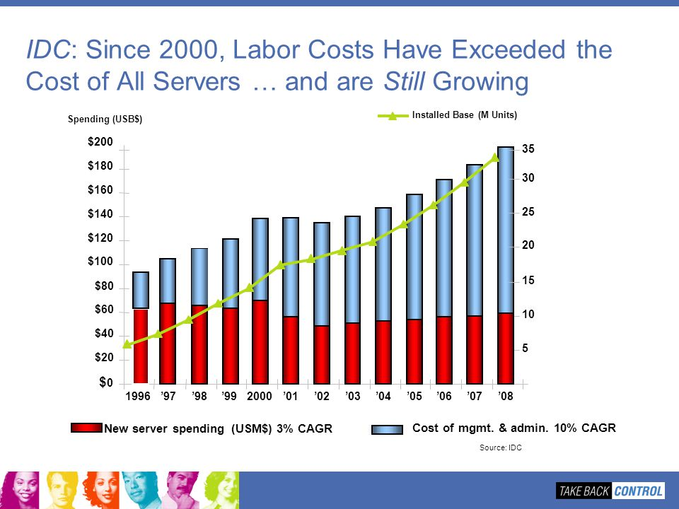 Source: IDC IDC: Since 2000, Labor Costs Have Exceeded the Cost of All Servers … and are Still Growing