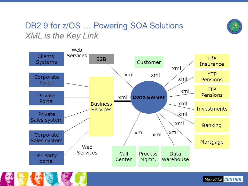 B2B Web Services xml DB2 9 for z/OS … Powering SOA Solutions XML is the Key Link Life Insurance YTP Pensions ITP Pensions Investments Banking Mortgage