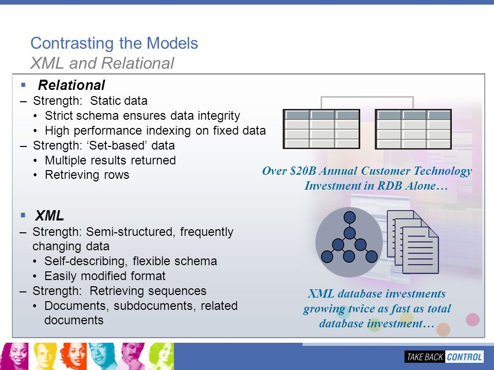 Contrasting the Models XML and Relational Over $20B Annual Customer Technology Investment in RDB Alone… Relational –Strength: Static data Strict schem