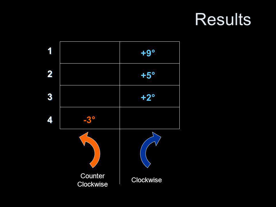 Results Counter Clockwise -3° +2° +5° +9° 1 2 3 4