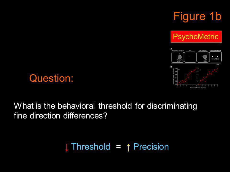 Figure 1b PsychoMetric Question: What is the behavioral threshold for discriminating fine direction differences? Threshold = Precision