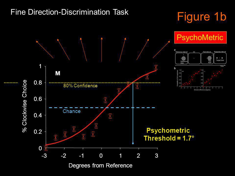Figure 1b 1 0.8 0 0.2 0.4 0.6 012-3-23 PsychoMetric M % Clockwise Choice Degrees from Reference 80% Confidence Chance Psychometric Threshold = 1.7° Fine Direction-Discrimination Task