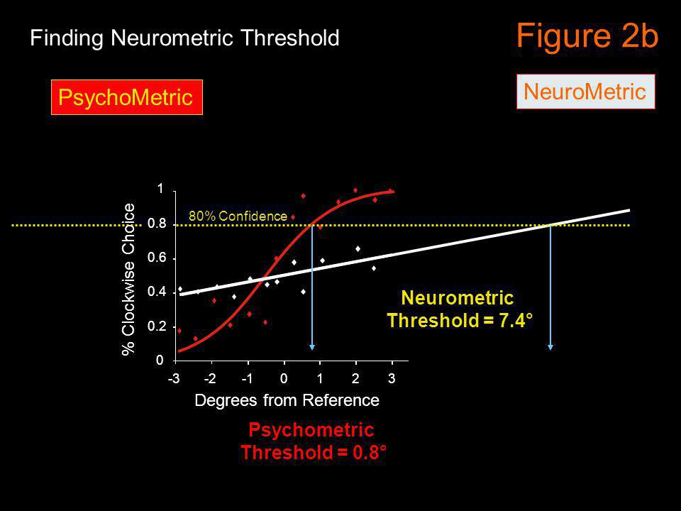 0.4 0.6 0.8 -3-20123 0 0.2 1 Figure 2b NeuroMetric 456789 80% Confidence Finding Neurometric Threshold Neurometric Threshold = 7.4° PsychoMetric Psych