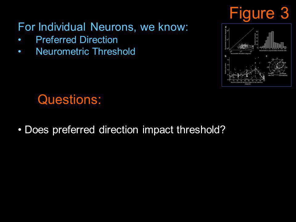 Figure 3 Questions: Does preferred direction impact threshold? For Individual Neurons, we know: Preferred Direction Neurometric Threshold