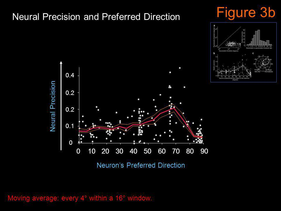 0.4 0 0.2 0.1 10203040 50607080 900 Figure 3b Neural Precision Neurons Preferred Direction Moving average: every 4° within a 16° window. Neural Precis