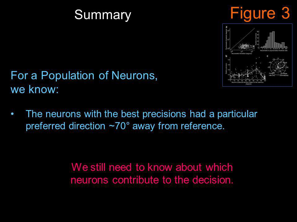 Figure 3 For a Population of Neurons, we know: The neurons with the best precisions had a particular preferred direction ~70° away from reference.