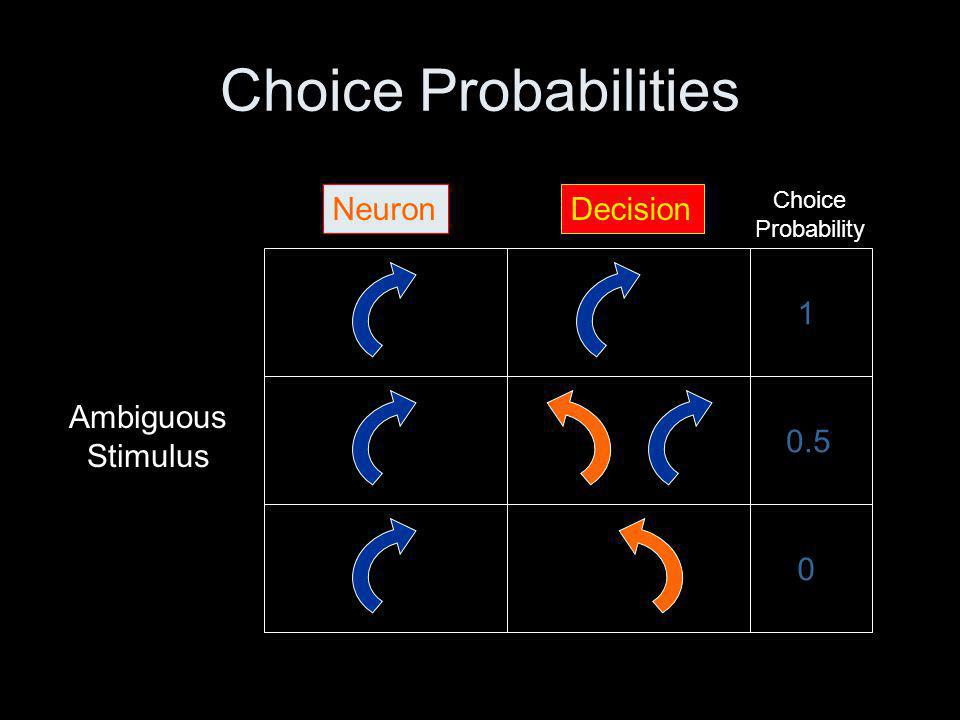 Choice Probabilities Ambiguous Stimulus 1 0.5 0 NeuronDecision Choice Probability