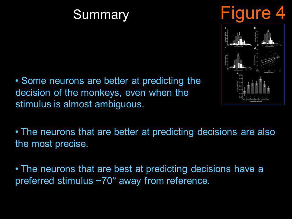 Figure 4 Some neurons are better at predicting the decision of the monkeys, even when the stimulus is almost ambiguous.